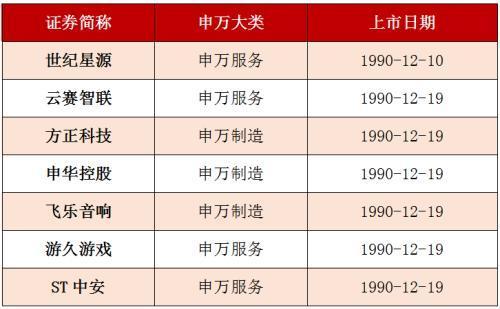 2002年牛股,A股历史上十大牛股 竟有6成都来自这个板块
