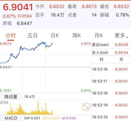 人民币汇率走跌对股市影响,6.9关口已破!人民币汇率刚刚暴跌600点 对资本市场影响几何?(附券商解读)