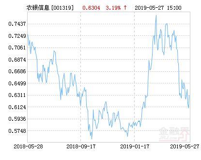 农银高增长股票,农银汇理信息传媒主题股票净值上涨3.19% 请保持关注