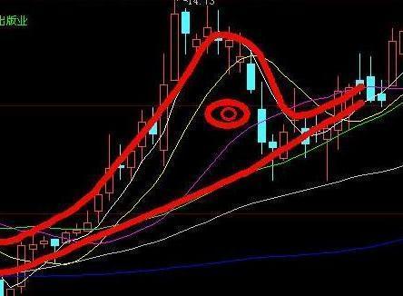 """股市老鸭头图形,""""春江水暖鸭先知"""",真正的""""老鸭头""""形态一旦形成,坚决重仓买入,后市股价不断上升"""