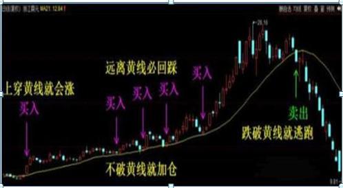 """股票均线讲座,万能均线之""""21天均线战法"""",A股万试万灵,屡试不爽,堪称股市""""最强战法"""""""