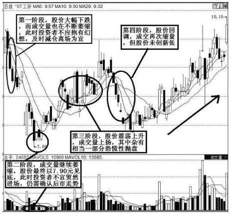 中国股市永不亏损的最好方法:仅靠