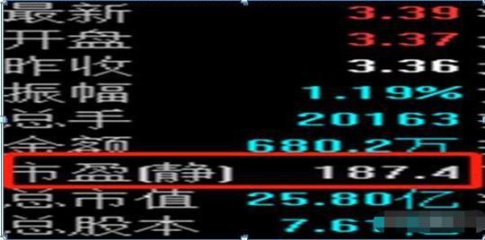 股市买1买2是什么意思啊,目前的A股市场:买一支2块到3块之间的股票,买20万股放着可以?如果这都不懂,必然亏得一无所有