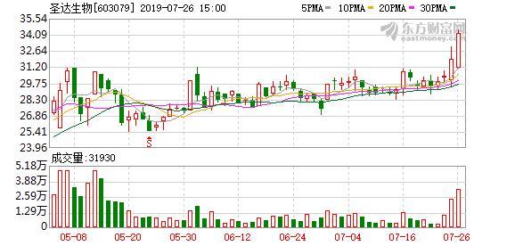 咎圣达投资的股票,圣达生物盘中最高36.8元,股价创近一年新高