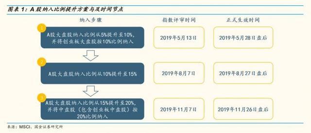 台湾股市加入msci的走势图,买买买!MSCI二次扩容今日生效,超200亿外资有望收盘前涌入!更有超5000亿资金在路上