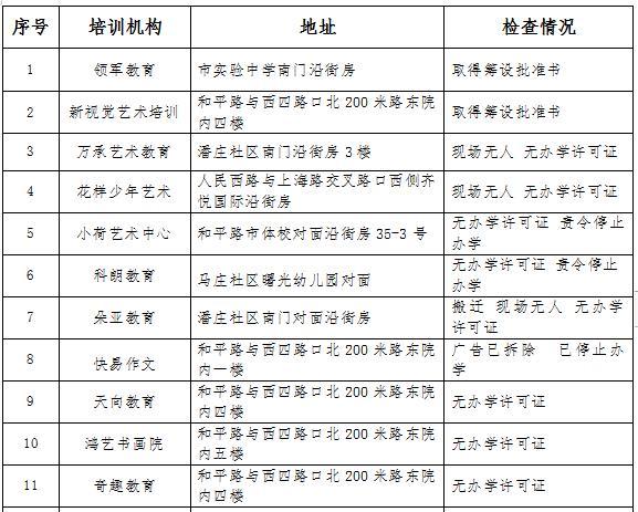 家长快看! 又有11家校外培训机构被查,8家无办学许可证
