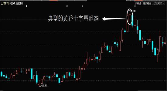 """股市射击之星是什么意思,""""高位黄昏十字星""""一旦形成,说明股价要见顶了,建议散户及时卖出"""