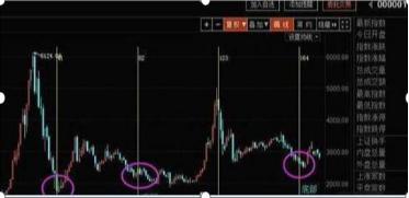 股市底部点位,总结历来涨跌规律:目前A股已处于底部区域,如果拿12万买入5块钱以下低价股,一直持有到年底能赚多少?