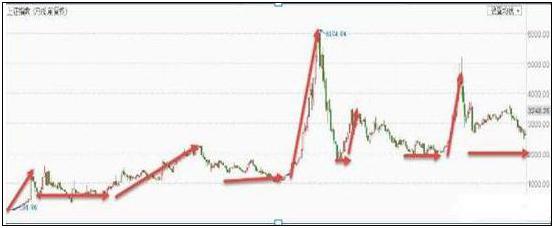 股市上涨券商股受益,大盘再上3000点后,券商板块能否迎来今年最大的赚钱机会?股民逐步买入券商股,等待牛市,可以吗?