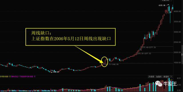 股票 跳空缺口,周线和月线缺口要重视