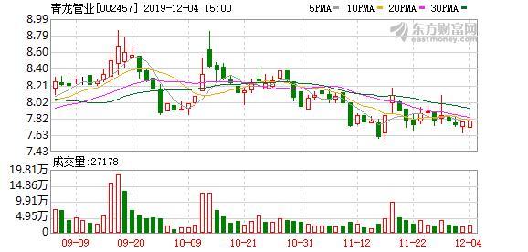 管业相关股票,青龙管业:控股股东质押3300万股股票,占公司总股本9.85%