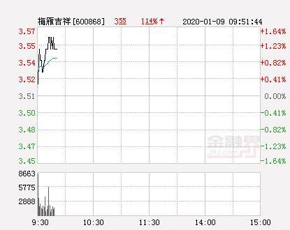 股帅吉祥的博客,梅雁吉祥大幅拉升3.42% 股价创近2个月新高