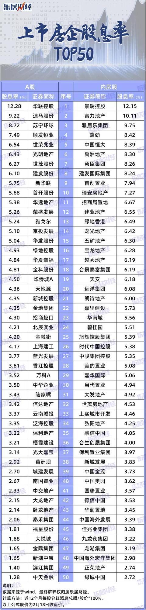 """a股股息率排名,上市房企股息率TOP50!活捉13只""""现金奶牛"""",近两成股息率为0?"""