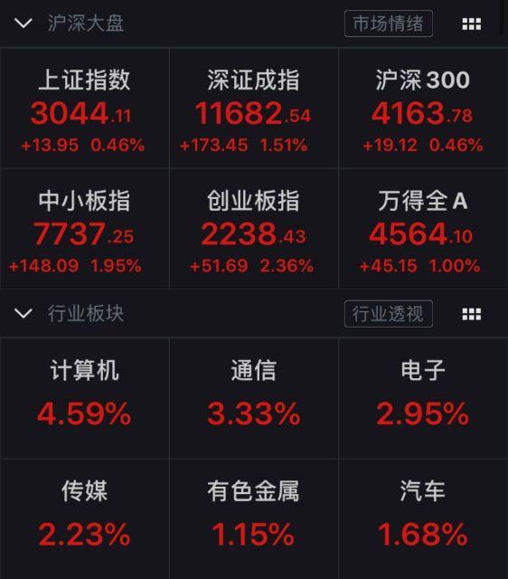 春节后股民平均盈利近2万元!股票开