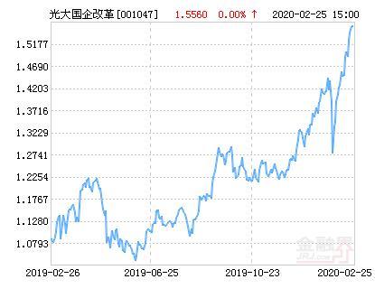 国企改革的股票,光大保德信国企改革主题股票净值下跌3.08% 请保持关注