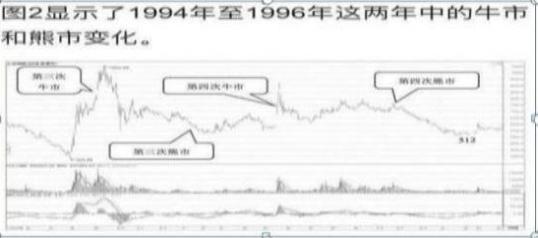 我国股市经历过哪几次牛市和熊市,中国股市历轮牛熊周期告诉你:下一轮牛市或在2020年登陆,作为投资者应该如何应对?