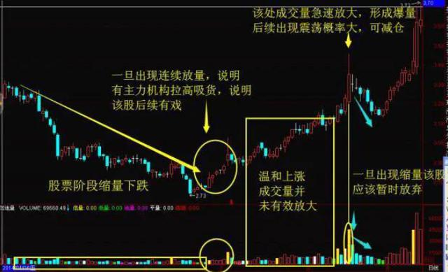 暴涨后暴跌的股票,中国股市:如果你手中持有的股票涨停后又慢慢下跌,你晓得是怎么回事吗?