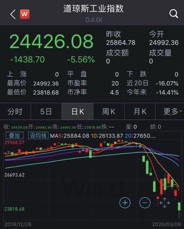 美股市值,突发!美股一度暴跌2000点,触发23年来首次熔断,3万亿美元市值瞬间蒸发