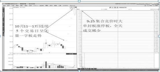 股票封板怎么买入,中国股市:如果你买的股票涨停板封不住,应该怎么办?这三种情况一定要注意