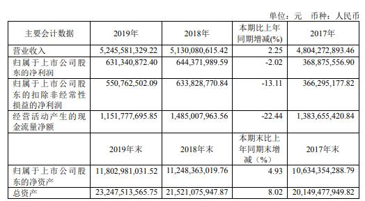 日照港股票行情分析,日照港2019年净利6.31亿下滑2% 金属矿石吞吐量大幅波动