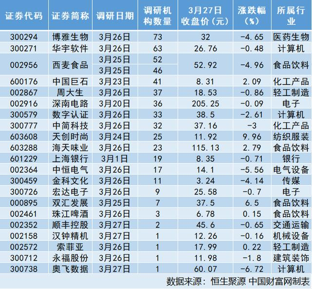 九月,21家公司接受机构调研 博雅生物:九月后血浆制品或供需紧张