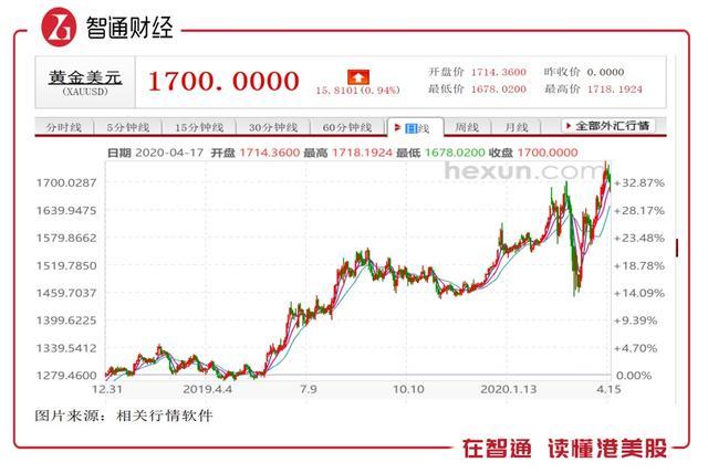 2019年的山东黄金(01787):业绩稳健量价齐升,股价涨超3成_极速赛车信誉公众号群