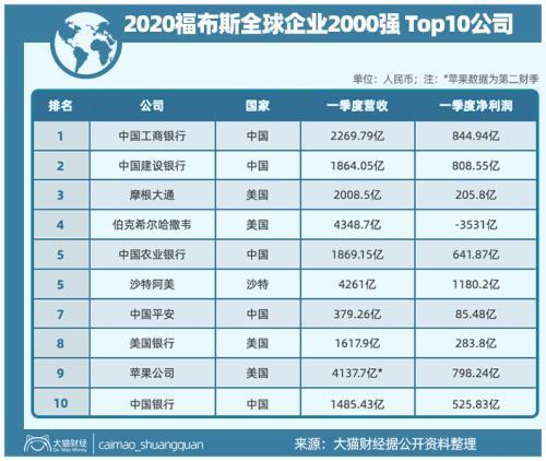 中美公司大PK 4公司碾压苹果!中国最赚钱的行业 为什么还被批评?