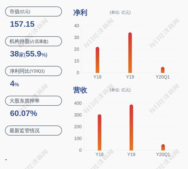 蓝光发展:控股股东蓝光集团解除质押8054万股