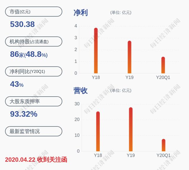 华大基因:公司两股东近期累计减持319万股,减持数量超本次减持计划一半
