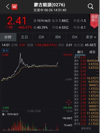 """刚刚 暴涨700%!""""中华第一妖股""""又来 曾狂跌99.95%……"""