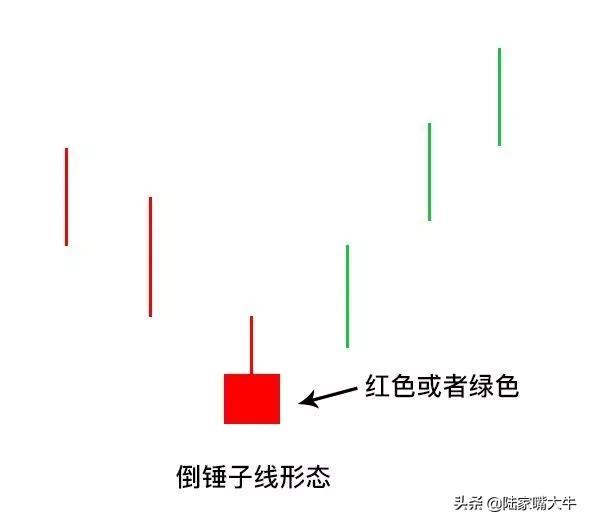 """要选出股票底部锤头线的指标,股票一旦出现""""倒锤头线""""形态,遇股价必然暴涨【实战图解】"""