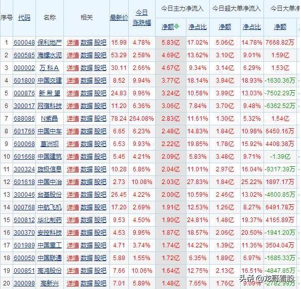 2月上市股票,2月26日A股主力净流入最大的前20家上市公司名单一览