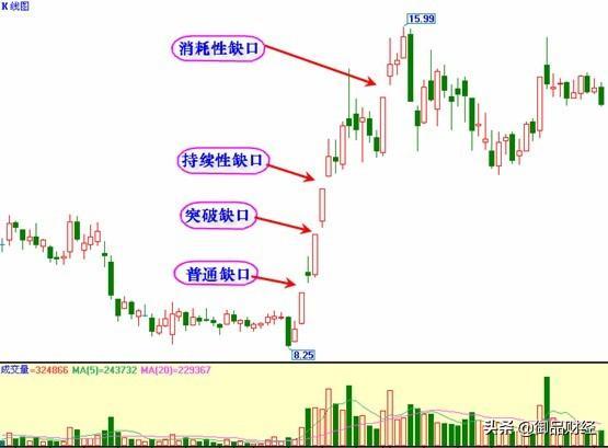股票 跳空缺口,「缺口的分类及操作技巧」解析——五种跳空形态找到操作点,谨记