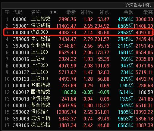 孙文胜股市一直播,今天A股赢下了地球,但你别失去理性……