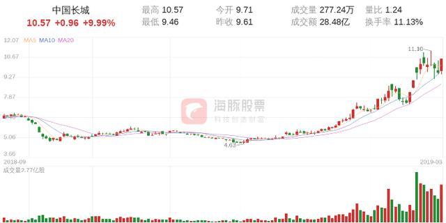 长城地产股票,【涨停股复盘】中国长城今日涨停,主力净流入5.90亿元