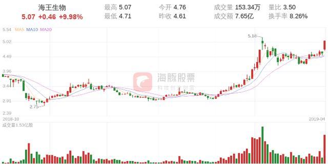 海王生物股吧,【涨停股复盘】海王生物今日涨停,主力净流入2.01亿元