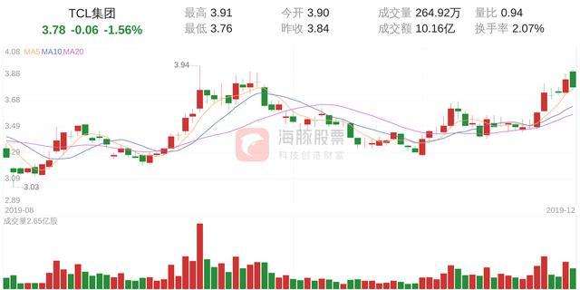 tcl集团股票股吧,「筹码分析」TCL集团下跌1.56%,获利筹码占比91.06%