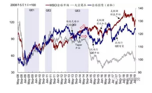 美联储紧急推出QE4之际 全方位梳理前三轮QE影响