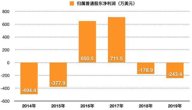 虐童事件后红黄蓝连亏两年,股价跌去近九成,还有救吗?