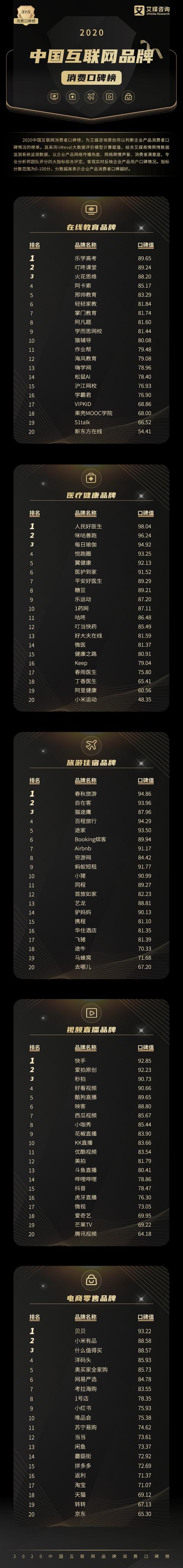 """2020中国互联网品牌""""315""""消费口碑排行榜"""