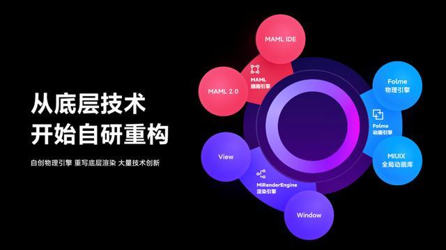 小米十周年巨献!MIUI12发布:iOS遇最强挑战 智能公会