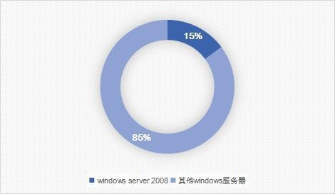 偶安疑应答Windows Server 200八停服的处理计划